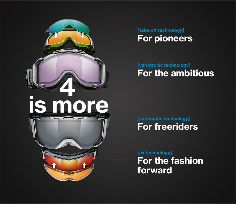 Uvex goggle technology