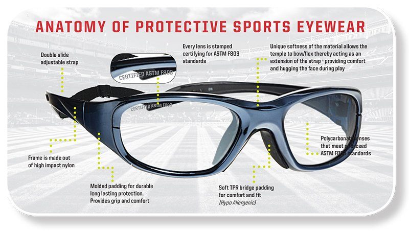 Liberty Sport Anatomy of a sports goggle